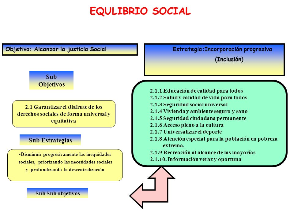 Sub Objetivos EQULIBRIO SOCIAL Objetivo: Alcanzar la justicia Social Estrategia:Incorporación progresiva (Inclusión) 2.1 Garantizar el disfrute de los