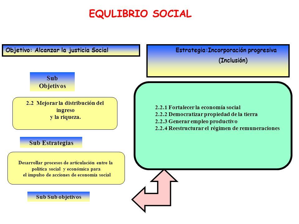 Sub Objetivos EQULIBRIO SOCIAL Objetivo: Alcanzar la justicia Social Estrategia:Incorporación progresiva (Inclusión) 2.2 Mejorar la distribución del i
