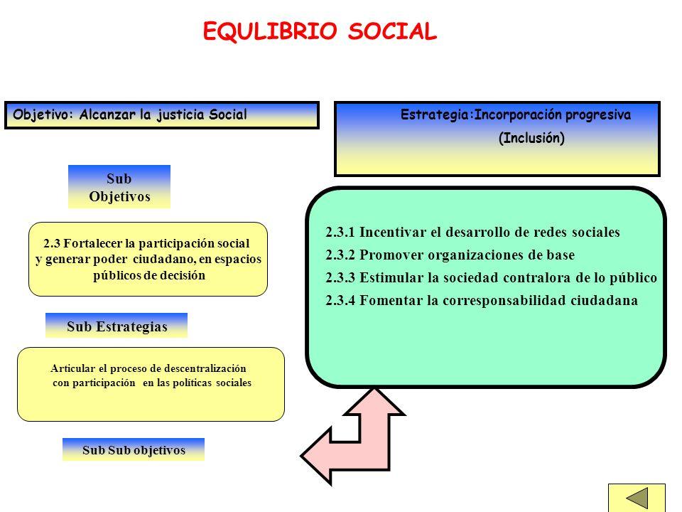 Sub Objetivos EQULIBRIO SOCIAL Objetivo: Alcanzar la justicia Social Estrategia:Incorporación progresiva (Inclusión) 2.3 Fortalecer la participación s