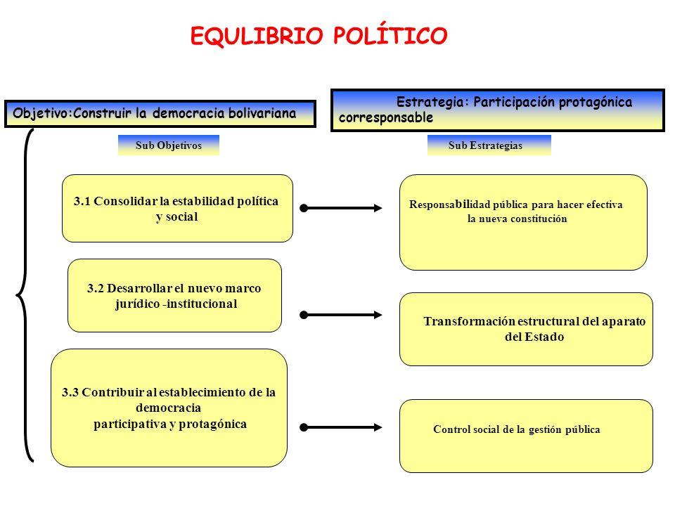 Sub Objetivos EQULIBRIO POLÍTICO Objetivo:Construir la democracia bolivariana Estrategia: Participación protagónica corresponsable 3.1 Consolidar la e