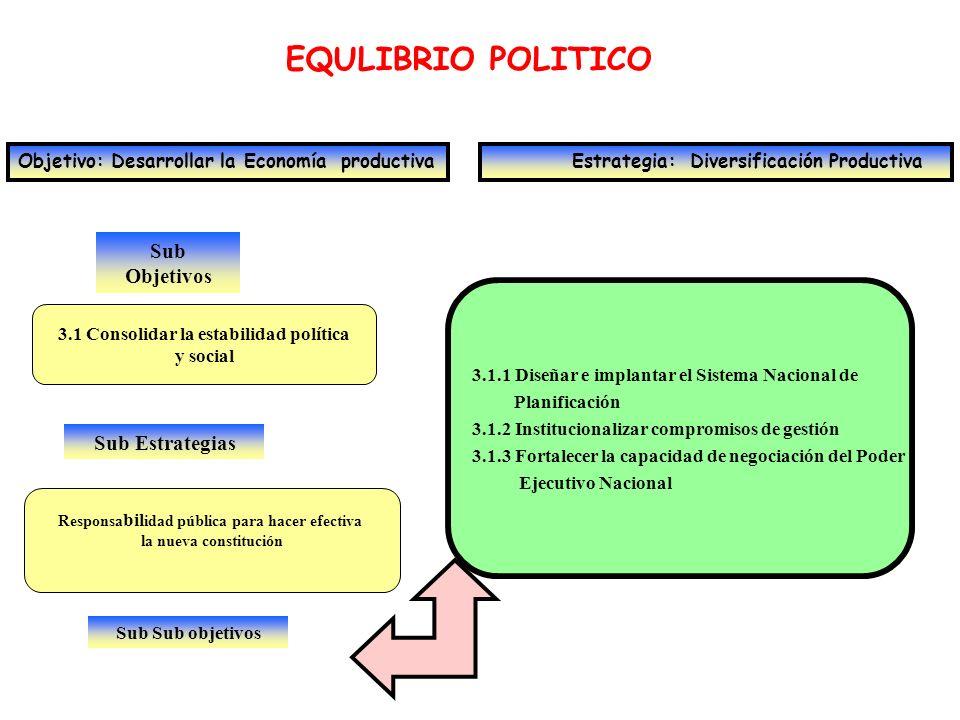 Sub Objetivos EQULIBRIO POLITICO Objetivo: Desarrollar la Economía productiva Estrategia: Diversificación Productiva 3.1 Consolidar la estabilidad pol