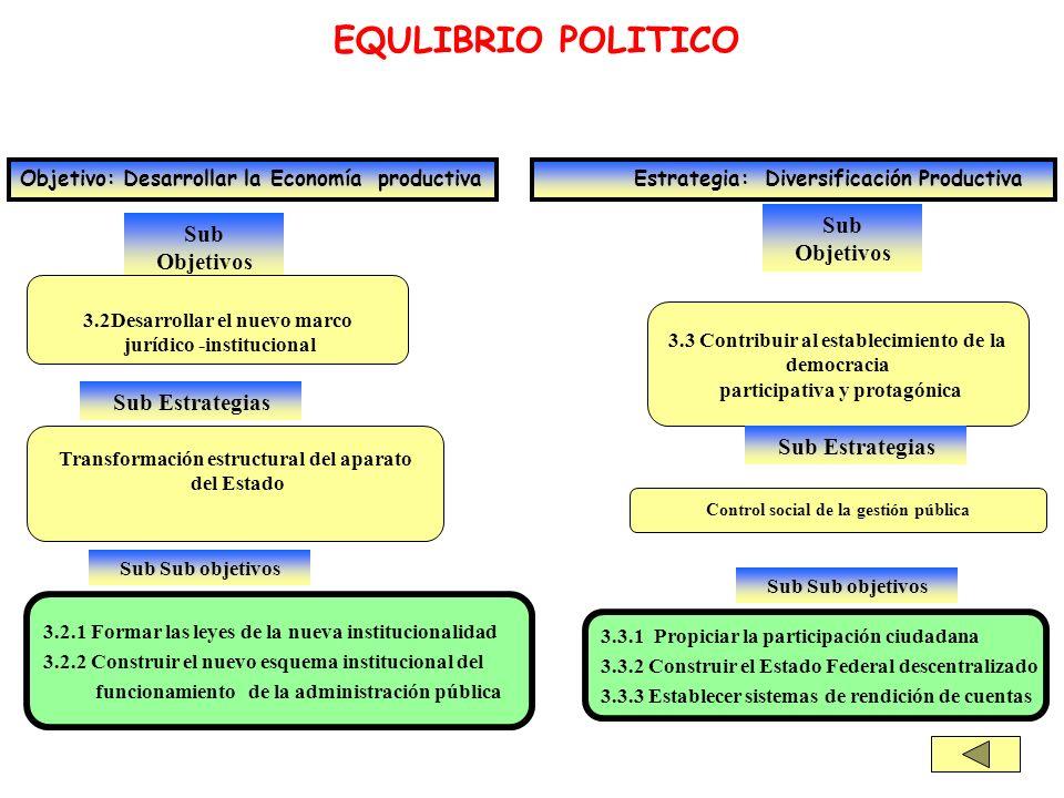 Sub Objetivos EQULIBRIO POLITICO Objetivo: Desarrollar la Economía productiva Estrategia: Diversificación Productiva 3.2Desarrollar el nuevo marco jur