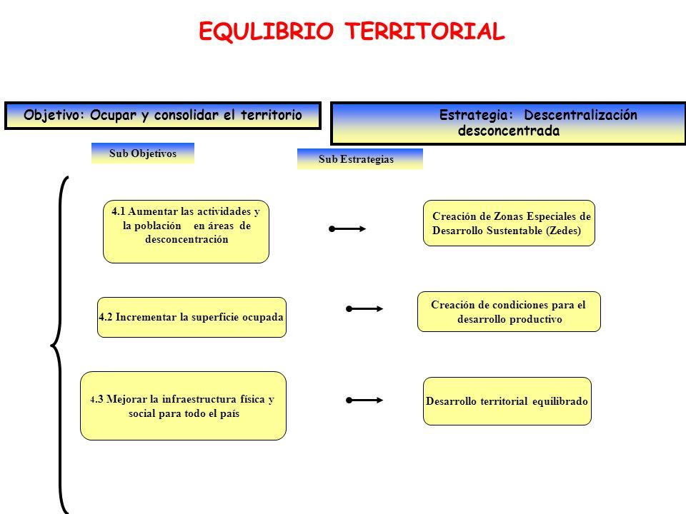 Sub Objetivos EQULIBRIO TERRITORIAL Objetivo: Ocupar y consolidar el territorio Estrategia: Descentralización desconcentrada 4.1 Aumentar las activida