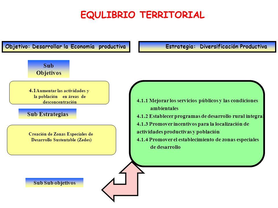 Sub Objetivos EQULIBRIO TERRITORIAL Objetivo: Desarrollar la Economía productiva Estrategia: Diversificación Productiva 4.1 Aumentar las actividades y