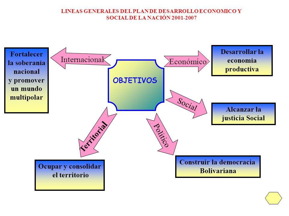 Sub Objetivos EQULIBRIO SOCIAL Objetivo: Alcanzar la justicia Social Estrategia:Incorporación progresiva (Inclusión) 2.2 Mejorar la distribución del ingreso y la riqueza.