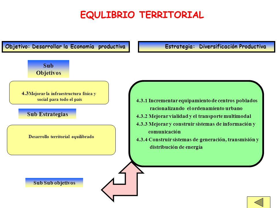 Sub Objetivos EQULIBRIO TERRITORIAL Objetivo: Desarrollar la Economía productiva Estrategia: Diversificación Productiva 4.3 Mejorar la infraestructura