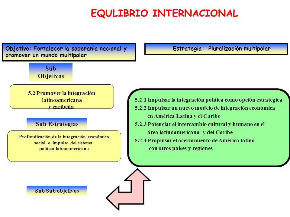 Sub Objetivos EQULIBRIO INTERNACIONAL Objetivo: Fortalecer la soberanía nacional y promover un mundo multipolar Estrategia: Pluralización multipolar 5