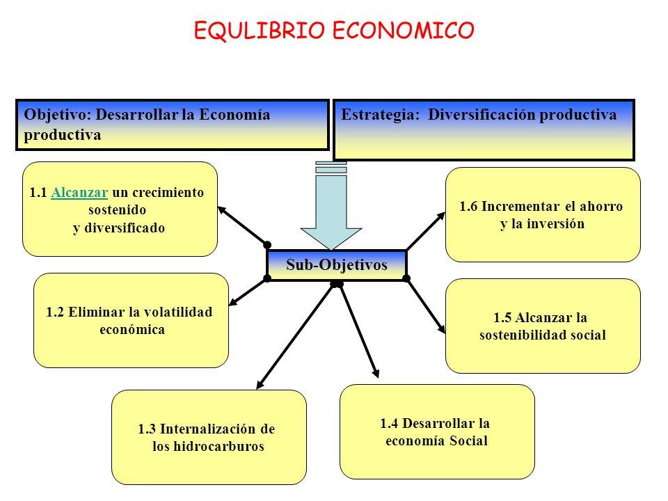 Sub Objetivos EQUILIBRIO ECONOMICO Objetivo: Desarrollar la Economía productiva Estrategia: Diversificación Productiva 1.1 Alcanzar un crecimiento sostenido y diversificado 1.2 Eliminar la volatilidad económica 1.3 Internalización de los hidrocarburos 1.5 Alcanzar la sostenibilidad social 1.6 Incrementar el ahorro y la inversión 1.4 Desarrollar la economía Social Sub Estrategias Aumento y diversificación de la economía exportadora no petrolera Reducción de la incertidumbre y los costos que genera la volatilidad económica Mejoramiento y rentabilidad de la producción y colocación de productos primarios y secundarios Equilibrio entre ingresos y gastos ordinarios Fomentar el ahorro masivo Democratizar el capital y legitimizar el mercado