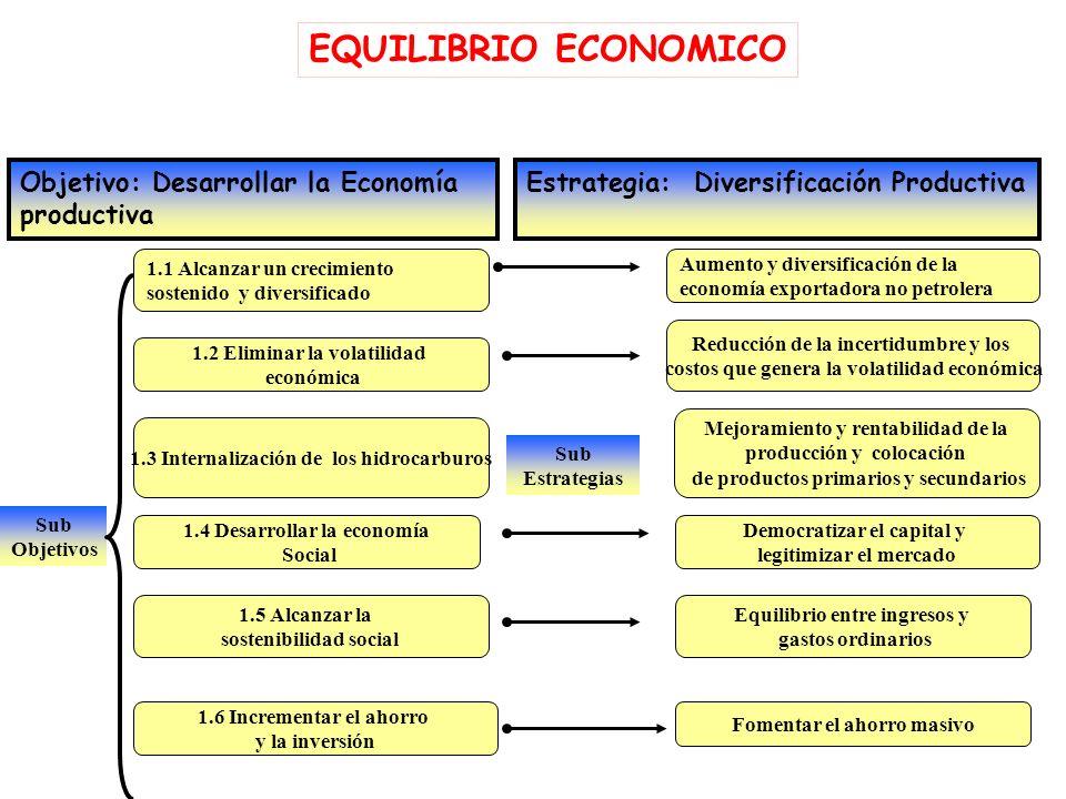 Sub Objetivos EQULIBRIO ECONOMICO Objetivo: Desarrollar la Economía productiva Estrategia: Diversificación Productiva 1.1 Alcanzar un crecimiento sostenido y diversificado Sub Estrategias Aumento y diversificación de la economía exportadora no petrolera 1.1.1 Diversificar la producción 1.1.2 Fortalecer integración de cadenas productivas 1.1.3 Garantizar la seguridad alimentaria 1.1.4 Aumentar y fortalecer las PYME 1.1.5 Incorporar y adaptar nuevas tecnologías 1.1.6 Consolidar el sector financiero Sub Sub objetivos