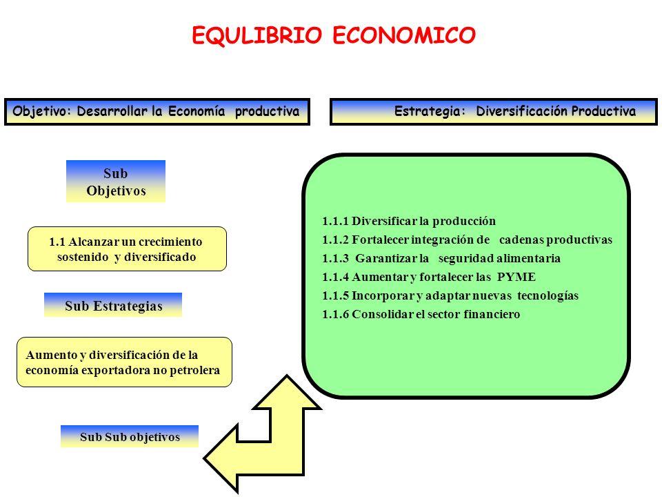 Sub Objetivos EQULIBRIO ECONOMICO Objetivo: Desarrollar la Economía productiva Estrategia: Diversificación Productiva 1.2 Eliminar la volatilidad económica Sub Estrategias Reducción de la incertidumbre y los costos que genera la volatilidad económica 1.2.1 Lograr condiciones macroeconómicas para un crecimiento estable 1.2.2 Estabilizar el tipo de cambio 1.2.3 Lograr el funcionamiento del mercado monetario 1.2.4 Garantizar seguridad jurídica y legislación estable 1.2.5 Fortalecer precios petroleros Sub Sub objetivos