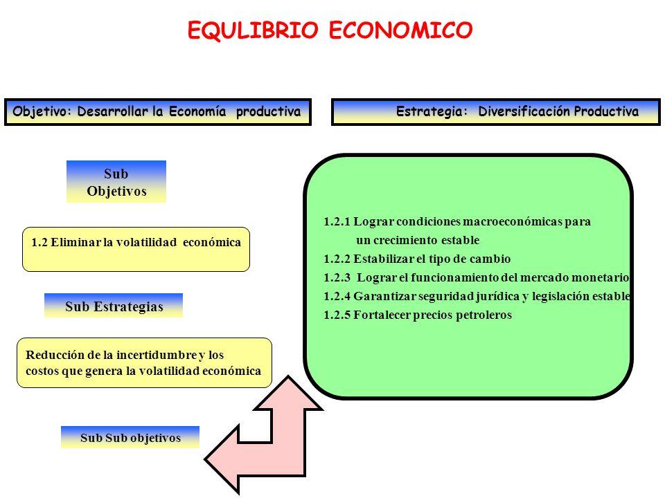 Sub Objetivos EQULIBRIO ECONOMICO Objetivo: Desarrollar la Economía productiva Estrategia: Diversificación Productiva 1.3 Internalización de los hidrocarburos Sub Estrategias Mejoramiento y rentabilidad de la producción y colocación de productos primarios y secundarios 1.3.1 Asegurar la colocación de crudos y productos 1.3.2 Crear la industria del gas libre 1.3.3 Internalizar la actividad petrolera y racionalizar el mercado interno 1.3.4 Transformar crudos pesados Sub Sub objetivos