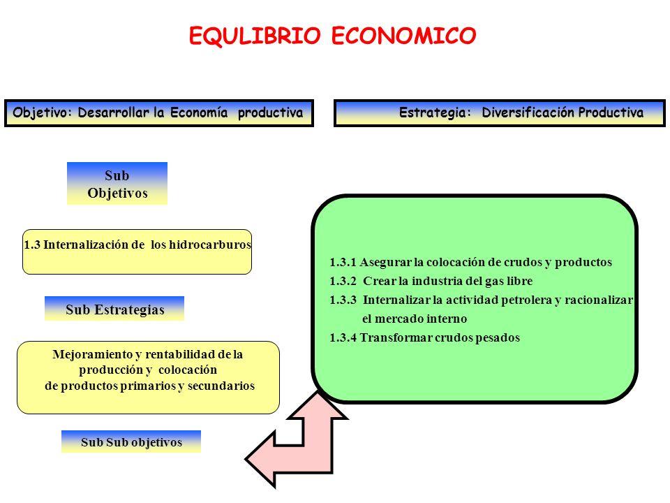 Sub Objetivos EQULIBRIO ECONOMICO Objetivo: Desarrollar la Economía productiva Estrategia: Diversificación Productiva 1.3 Internalización de los hidro