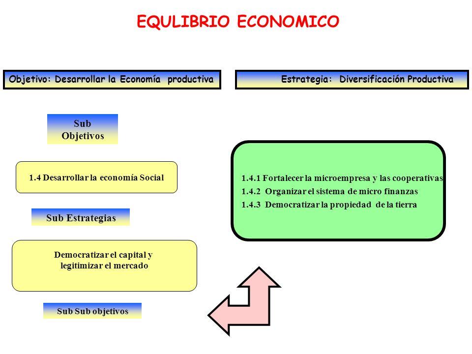 Sub Objetivos EQULIBRIO ECONOMICO Objetivo: Desarrollar la Economía productiva Estrategia: Diversificación Productiva 1.5 Alcanzar la sostenibilidad social Sub Estrategias Equilibrio entre ingresos y gastos ordinarios 1.5.1 Optimizar la tributación petrolera 1.5.2 Aumentar y diversificar recaudación no petrolera 1.5.3 Racionalizar gasto primario 1.5.4 Gestión de la Deuda Pública Sub Sub objetivos
