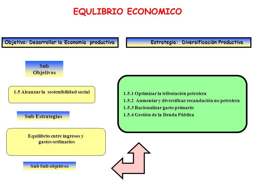 Sub Objetivos EQULIBRIO ECONOMICO Objetivo: Desarrollar la Economía productiva Estrategia: Diversificación Productiva 1.6 Incrementar el ahorro y la inversión Sub Estrategias Fomentar el ahorro masivo 1.6.1 Incentivar y crear condiciones para el ahorro 1.6.2 Desarrollar el mercado de capitales 1.6.3 Desarrollar las cadenas financieras 1.6.4 Régimen de seguridad y fondos de pensiones 1.6.5 Promoción de Inversión productiva Sub Sub objetivos