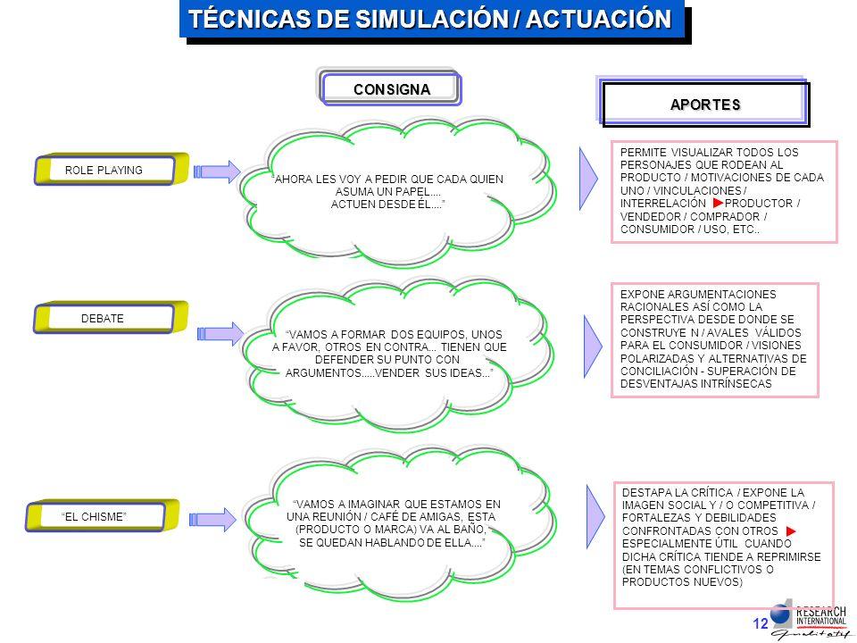 11 TÉCNICAS DE ACTUACIÓN / SIMULACIÓN VENTAJAS VENTAJAS 4 4 EXPANDEN LAS ARGUMENTACIONES RACIONALES / LAS CONECTA CON CONDUCTAS REALES / LAS ATERRIZA 4RECREA SITUACIONES POCO ACCESIBLES AL ÁMBITO CERRADO DE LA SESIÓN DE GRUPO DESVENTAJAS 7EXIGEN UNA PERSONALIDAD MÁS HISTRIÓNICA / DESINHIBIDA / CREATIVA / FLEXIBLE PARA ASUMIR ROLES ALTERNOS MÁS ALLÁ DE PROYECTAR EMOCIONES SIMPLES SE DIFICULTA CON NIVELES BAJOS 7REQUIERE MAYOR CONSUMO DE TIEMPO EN LA SESIÓN / IMPOSIBILIDAD DE ABORDAR MÁS TÓPICOS 7REQUIERE ENTRENAMIENTO DEL GRUPO / PREPARACIÓN / ELEMENTOS DE APOYO 7ANÁLISIS LABORIOSO 4AL TIEMPO QUE INVOLUCRA ÍNTIMAMENTE AL PARTICIPANTE LE OTORGA UNA DISTANCIA ÓPTIMA A TRAVÉS DEL ASUMIR UN PAPEL 4EVIDENCÍA DINÁMICAS DE RELACIÓN / VÍNCULOS OCULTOS ENTRE MARCAS - PRODUCTO Y CONSUMIDOR