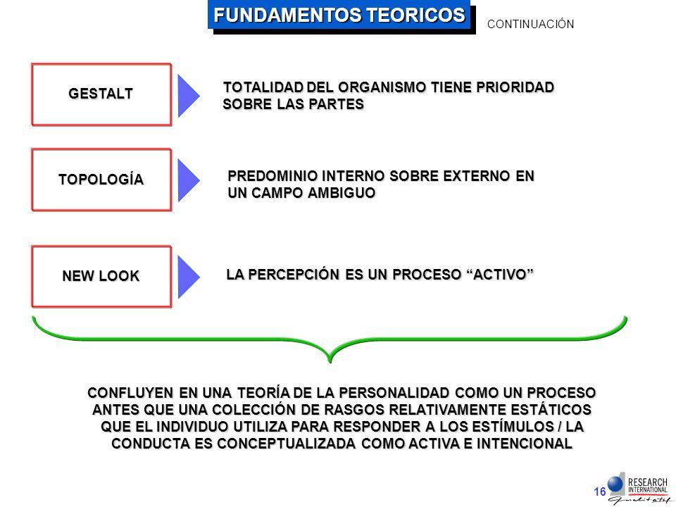 15 FUNDAMENTOS TEORICOS JUNG - TEST DE ASOCIACIÓN DE PALABRA (1904) PSICOANÁLISIS HIPÓTESIS PROYECTIVA: FRANK (1939) LOS MÉTODOS PROYECTIVOS SON TÍPICOS DE LA TENDENCIA GENERAL HACIA UN ENFOQUE DINÁMICO / HOLÍSTICO DE LA CIENCIA PSICOLÓGICA RECIENTE RORSCHACH - (1920) MURRAY - TAT (1935)