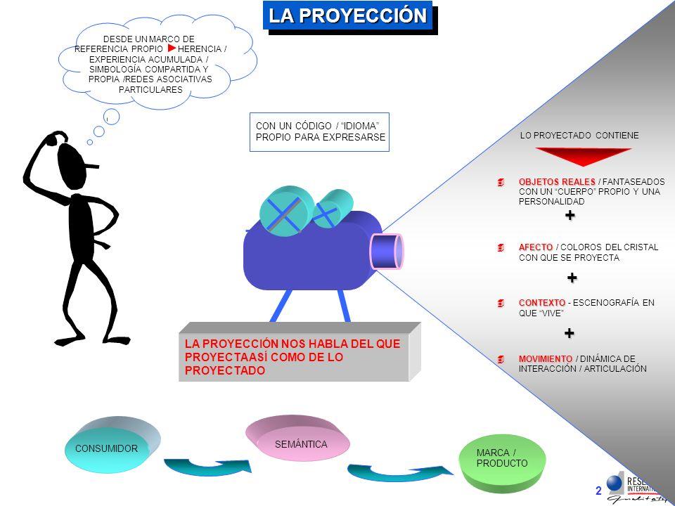 2 LA PROYECCIÓN LA PROYECCIÓN NOS HABLA DEL QUE PROYECTA ASÍ COMO DE LO PROYECTADO LO PROYECTADO CONTIENE 4OBJETOS REALES 4OBJETOS REALES / FANTASEADOS CON UN CUERPO PROPIO Y UNA PERSONALIDAD 4AFECTO 4AFECTO / COLOROS DEL CRISTAL CON QUE SE PROYECTA 4CONTEXTO 4CONTEXTO - ESCENOGRAFÍA EN QUE VIVE 4MOVIMIENTO 4MOVIMIENTO / DINÁMICA DE INTERACCIÓN / ARTICULACIÓN + + + CON UN CÓDIGO / IDIOMA PROPIO PARA EXPRESARSE CONSUMIDOR SEMÁNTICA MARCA / PRODUCTO DESDE UN MARCO DE REFERENCIA PROPIO HERENCIA / EXPERIENCIA ACUMULADA / SIMBOLOGÍA COMPARTIDA Y PROPIA /REDES ASOCIATIVAS PARTICULARES