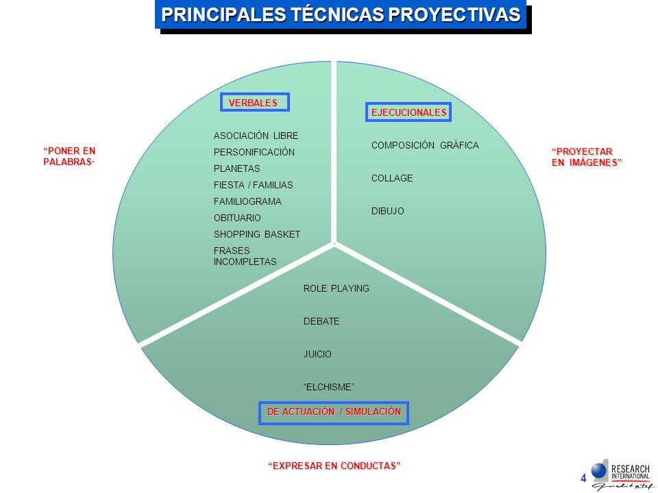 3 LLEVAN A LOS PARTICIPANTES MÁS ALLÁ DE LO RACIONAL ESTIMULAN UN TIPO DE PENSAMIRNTO Y EXPRESIÓN MÁS CREATIVO / LATERAL / MATAFÓRICO PERMITE ACCEDER A ACTITUDES Y EMOCIONES SUBYACENTES / SENTIMIENTOS Y PERCEPCIONES MÁS PROFUNDAS TRASCIENDEN PROBLEMAS DE VERBALIZACIÓN / AYUDAN AL PARTICIPANTE A COMUNICARSE A OTRO NIVEL / A VENCER RESISTENCIAS A CIERTOS TEMAS - MATERIALES REVELAN VALORES SIMBÓLICOS DE MARCAS O PRODUCTOS IDENTIFICAN DIVERSIONES INTANGIBLES REVELAN MOTIVACIONES NO CONSCIENTES O NO ABIERTAMENTE ADMISIBLES EN LA CONDUCTA DEL CONSUMIDOR TÉCNICAS PROYECTIVAS PERMITEN SACAR Y SITUAR EN EL AFUERA (OTRO, PERSONA U OBJETO) CUALIDADES, SENTIMIENTOS, ACTITUDES, PENSAMIENTOS, ETC.