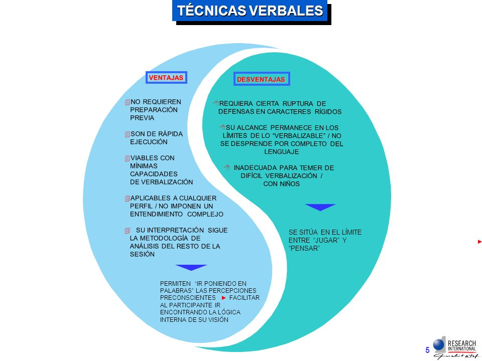 4 PRINCIPALES TÉCNICAS PROYECTIVAS VERBALES VERBALES ASOCIACIÓN LIBRE PERSONIFICACIÓN PLANETAS FIESTA / FAMILIAS FAMILIOGRAMA OBITUARIO SHOPPING BASKET FRASES INCOMPLETAS EJECUCIONALES COMPOSICIÓN GRÁFICA COLLAGE DIBUJO ROLE PLAYING DEBATE JUICIO ELCHISME DE ACTUACIÓN / SIMULACIÓN EXPRESAR EN CONDUCTAS PONER EN PALABRAS· PROYECTAR EN IMÁGENES