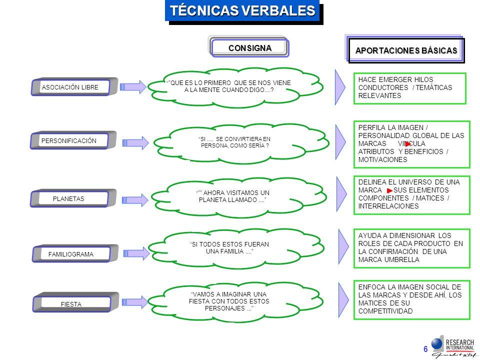 5 TÉCNICAS VERBALES VENTAJAS VENTAJAS 4NO REQUIEREN PREPARACIÓN PREVIA 4SON DE RÁPIDA EJECUCIÓN 4VIABLES CON MÍNIMAS CAPACIDADES DE VERBALIZACIÓN 4APLICABLES A CUALQUIER PERFIL / NO IMPONEN UN ENTENDIMIENTO COMPLEJO 4 SU INTERPRETACIÓN SIGUE LA METODOLOGÍA DE ANÁLISIS DEL RESTO DE LA SESIÓN PERMITEN IR PONIENDO EN PALABRAS LAS PERCEPCIONES PRECONSCIENTES FACILITAR AL PARTICIPANTE IR ENCONTRANDO LA LÓGICA INTERNA DE SU VISIÓN DESVENTAJAS DESVENTAJAS 8REQUIERA CIERTA RUPTURA DE DEFENSAS EN CARACTERES RÍGIDOS 8SU ALCANCE PERMANECE EN LOS LÍMITES DE LO VERBALIZABLE / NO SE DESPRENDE POR COMPLETO DEL LENGUAJE 8 INADECUADA PARA TEMER DE DIFÍCIL VERBALIZACIÓN / CON NIÑOS SE SITÚA EN EL LÍMITE ENTRE JUGAR Y PENSAR
