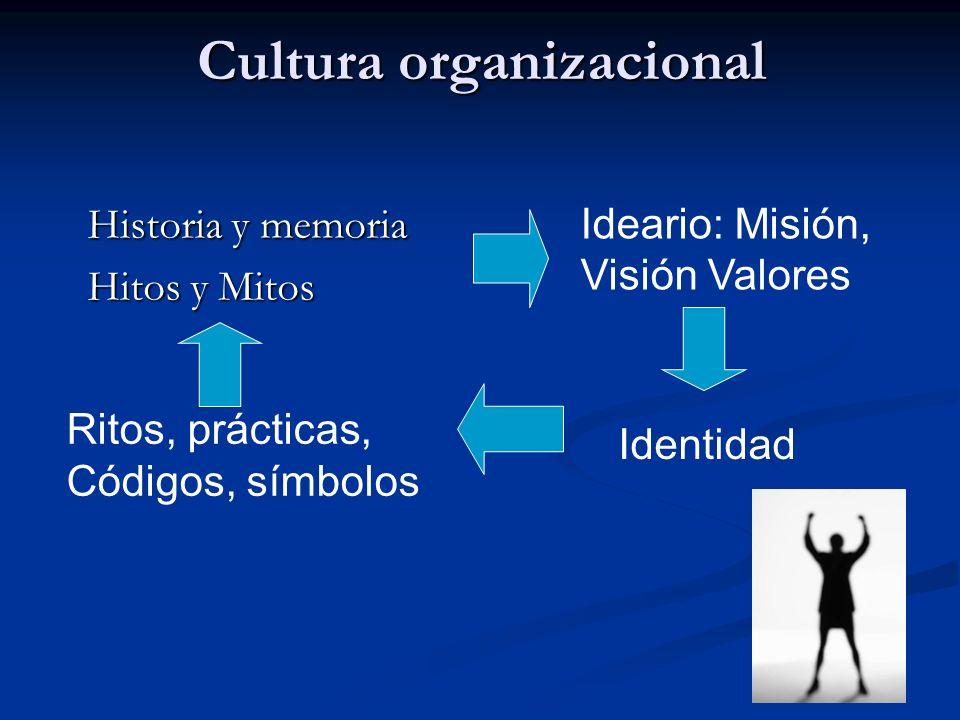 Cultura organizacional Historia y memoria Hitos y Mitos Ideario: Misión, Visión Valores Identidad Ritos, prácticas, Códigos, símbolos