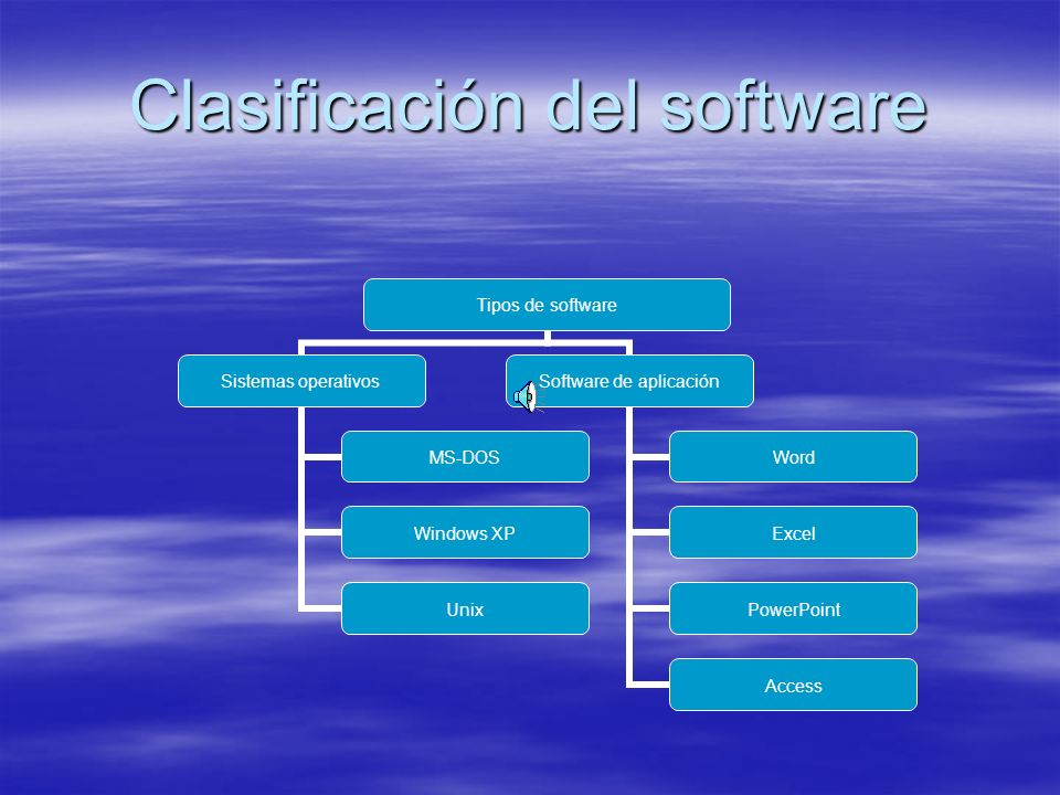 Clasificación del software Tipos de software Sistemas operativos MS-DOS Windows XP Unix Software de aplicación Word Excel PowerPoint Access
