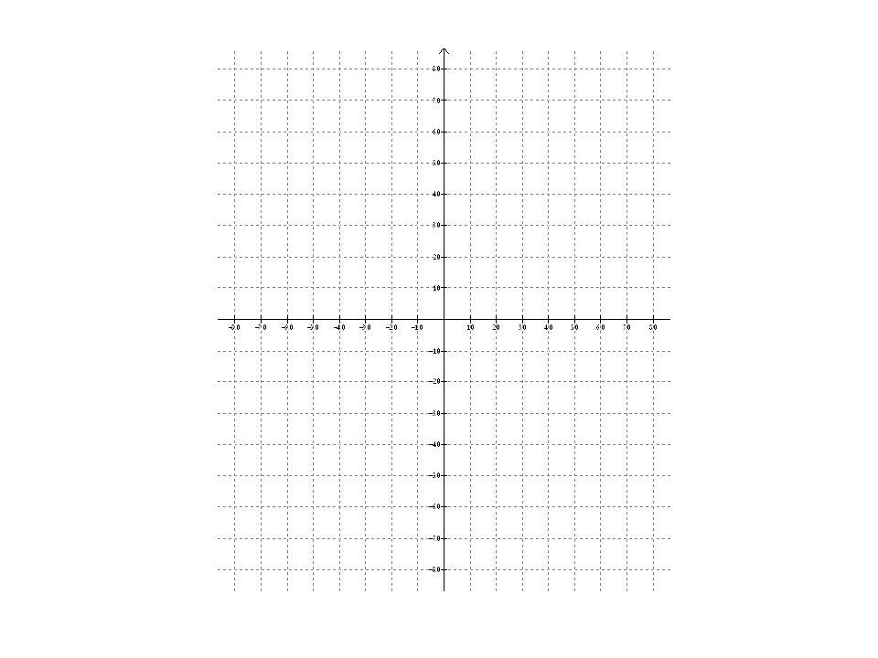 Grafica el lugar geométrico, que satisface la relación: y = 4x – 2 xy