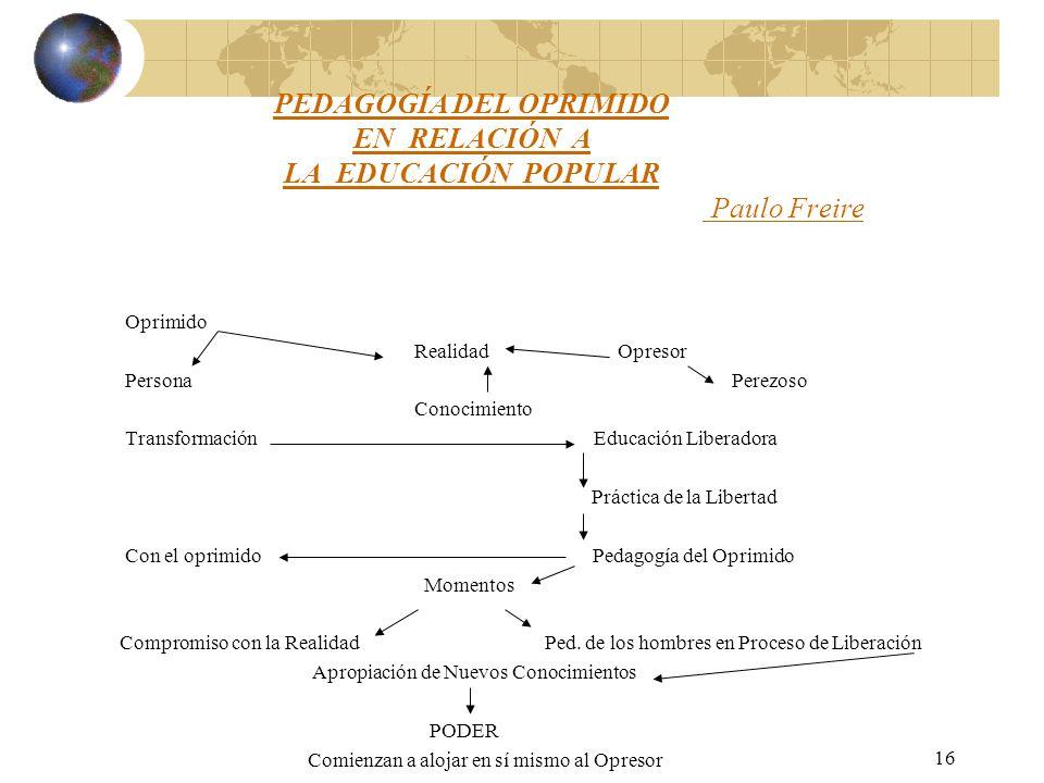 16 PEDAGOGÍA DEL OPRIMIDO EN RELACIÓN A LA EDUCACIÓN POPULAR Paulo Freire Oprimido Realidad Opresor Persona Perezoso Conocimiento Transformación Educa