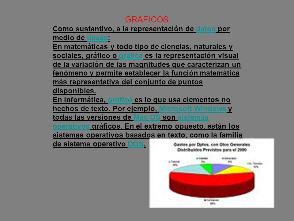 GRAFICOS. Como sustantivo, a la representación de datos por medio de líneas:datoslíneas En matemáticas y todo tipo de ciencias, naturales y sociales,