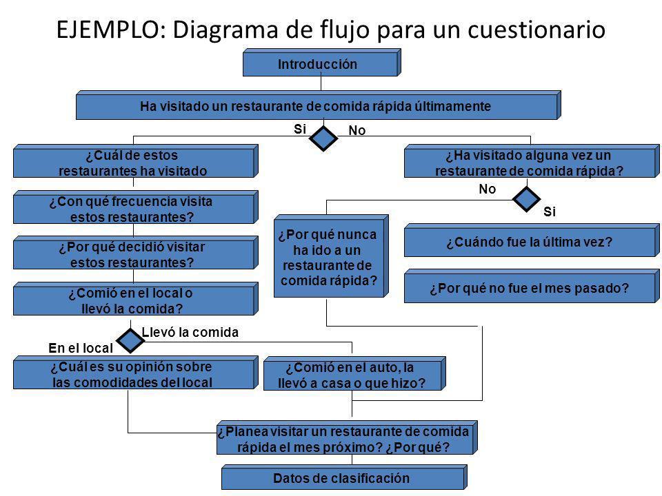 EJEMPLO: Diagrama de flujo para un cuestionario Introducción Ha visitado un restaurante de comida rápida últimamente ¿Cuál de estos restaurantes ha vi