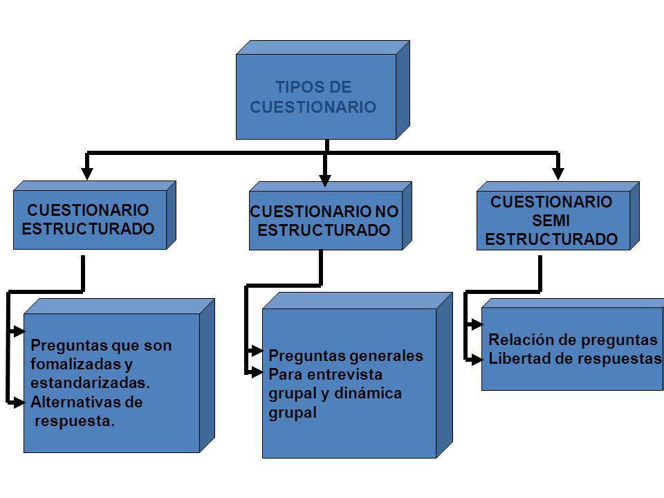 TIPOS DE CUESTIONARIO ESTRUCTURADO CUESTIONARIO NO ESTRUCTURADO CUESTIONARIO SEMI ESTRUCTURADO Preguntas que son fomalizadas y estandarizadas. Alterna