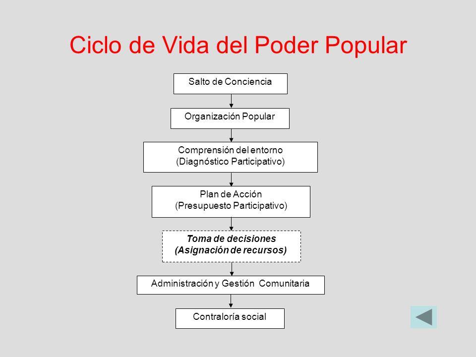 Ciclo de Vida del Poder Popular Salto de Conciencia Organización Popular Comprensión del entorno (Diagnóstico Participativo) Plan de Acción (Presupues