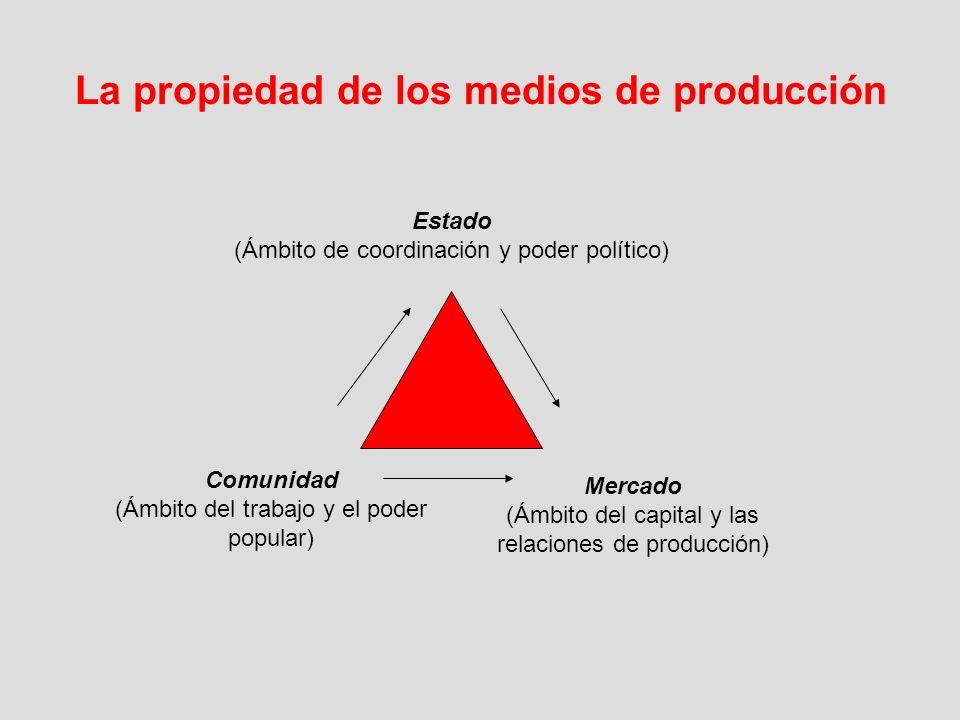 La propiedad de los medios de producción Estado (Ámbito de coordinación y poder político) Comunidad (Ámbito del trabajo y el poder popular) Mercado (Á