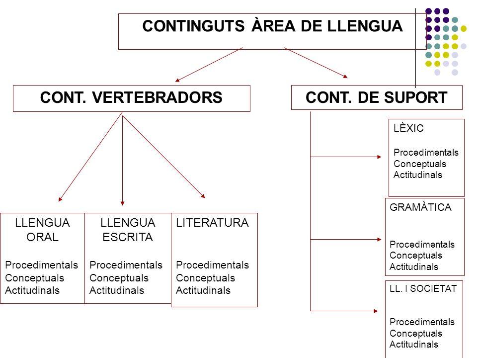 CONTINGUTS ÀREA DE LLENGUA CONT. VERTEBRADORSCONT. DE SUPORT LLENGUA ORAL Procedimentals Conceptuals Actitudinals LLENGUA ESCRITA Procedimentals Conce
