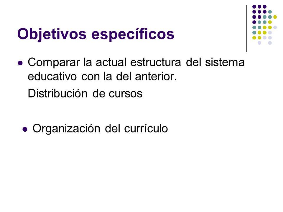 Comparar la actual estructura del sistema educativo con la del anterior. Distribución de cursos Objetivos específicos Organización del currículo