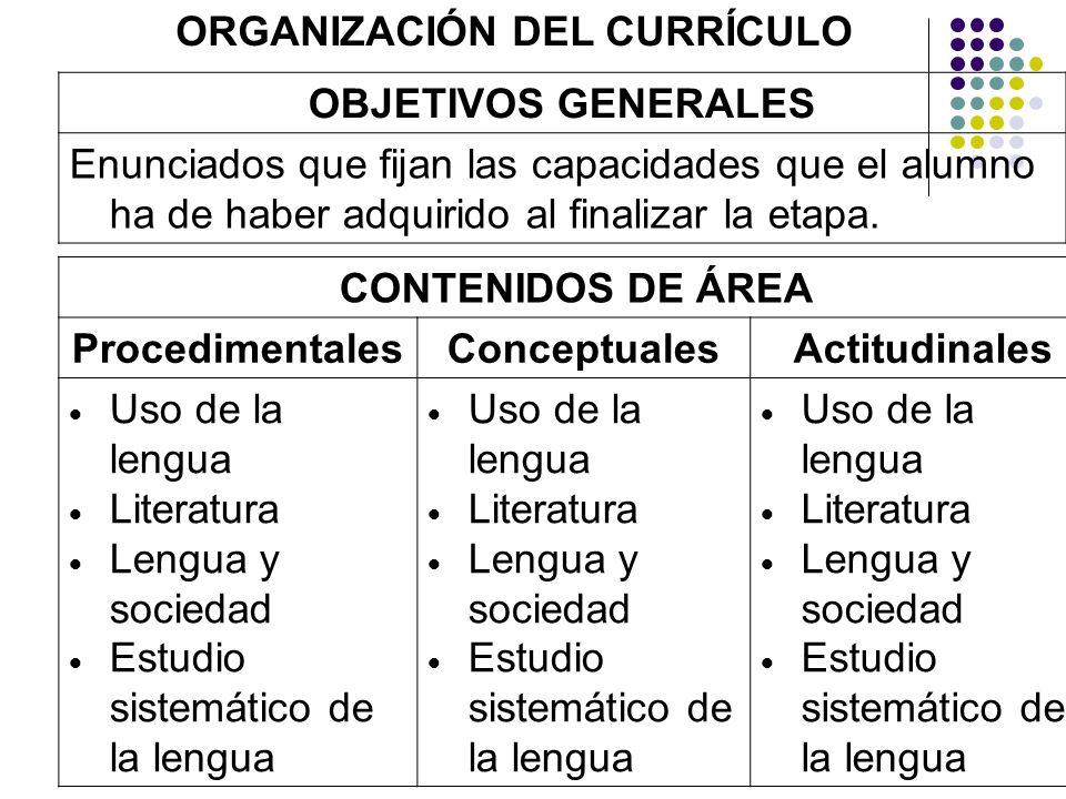 ORGANIZACIÓN DEL CURRÍCULO OBJETIVOS GENERALES Enunciados que fijan las capacidades que el alumno ha de haber adquirido al finalizar la etapa. CONTENI