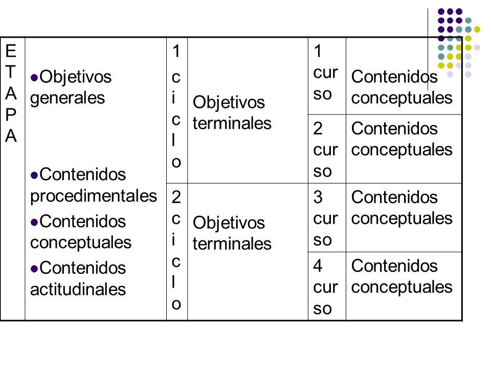 ETAPAETAPA Objetivos generales Contenidos procedimentales Contenidos conceptuales Contenidos actitudinales 1ciclo1ciclo Objetivos terminales 1 cur so