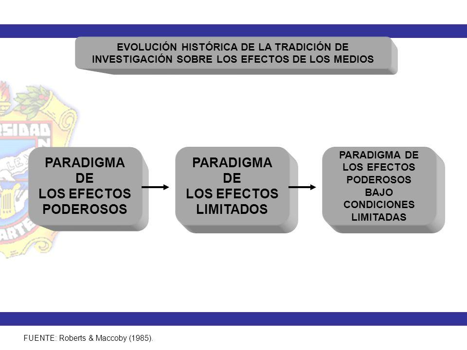 MODELO DE LOS EFECTOS DIFERENCIADOS DE LOS MEDIOS CARACTERÍSTICAS DE LA AUDIENCIA CONTENIDOS DE LOS MEDIOS DIFERENTE TIPO DE EFECTOS CONDICIONES DE RECEPCIÓN Información Entretenimiento: Pro-social behavior.