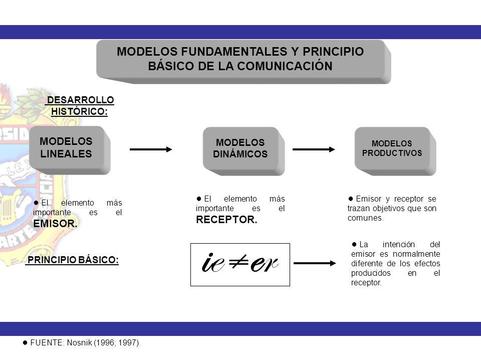 MODELOS FUNDAMENTALES Y PRINCIPIO BÁSICO DE LA COMUNICACIÓN DESARROLLO HISTÓRICO: MODELOS LINEALES MODELOS DINÁMICOS MODELOS PRODUCTIVOS El elemento m