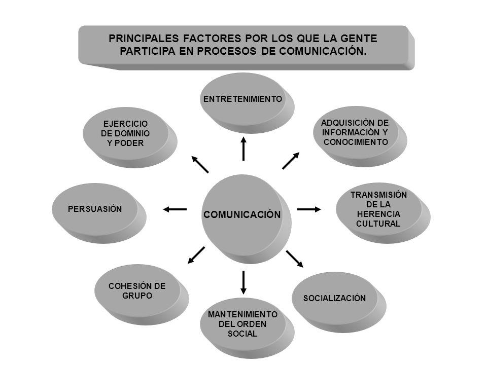 PRINCIPALES FACTORES POR LOS QUE LA GENTE PARTICIPA EN PROCESOS DE COMUNICACIÓN. COMUNICACIÓN ENTRETENIMIENTO ADQUISICIÓN DE INFORMACIÓN Y CONOCIMIENT