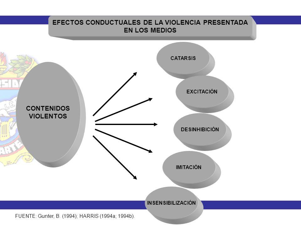 CONTENIDOS VIOLENTOS EFECTOS CONDUCTUALES DE LA VIOLENCIA PRESENTADA EN LOS MEDIOS CATARSIS EXCITACIÓN DESINHIBICIÓN IMITACIÓN INSENSIBILIZACIÓN FUENT