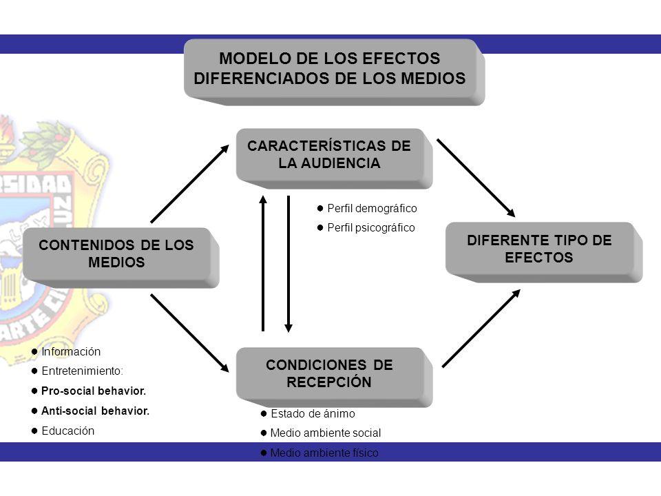 MODELO DE LOS EFECTOS DIFERENCIADOS DE LOS MEDIOS CARACTERÍSTICAS DE LA AUDIENCIA CONTENIDOS DE LOS MEDIOS DIFERENTE TIPO DE EFECTOS CONDICIONES DE RE