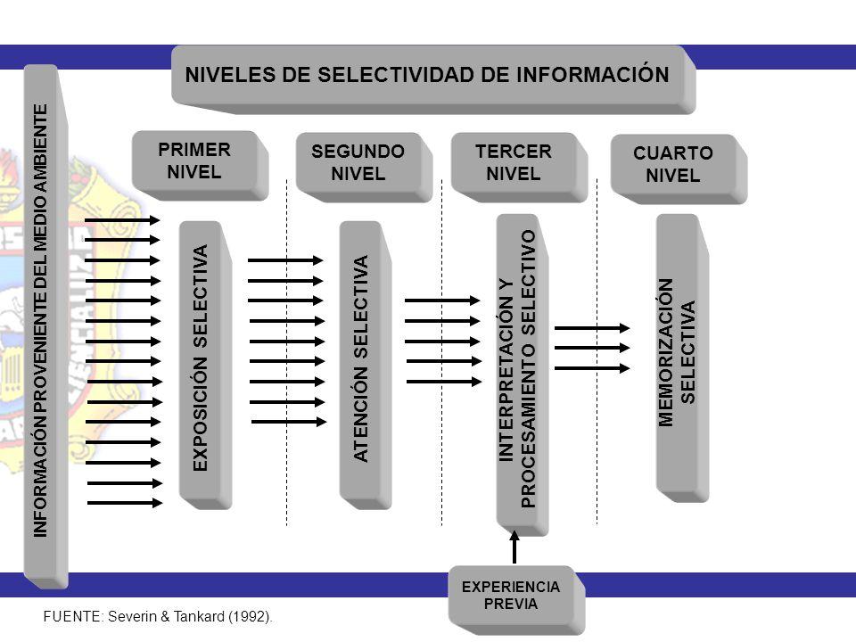 NIVELES DE SELECTIVIDAD DE INFORMACIÓN INFORMACIÓN PROVENIENTE DEL MEDIO AMBIENTE FUENTE: Severin & Tankard (1992). EXPOSICIÓN SELECTIVA ATENCIÓN SELE