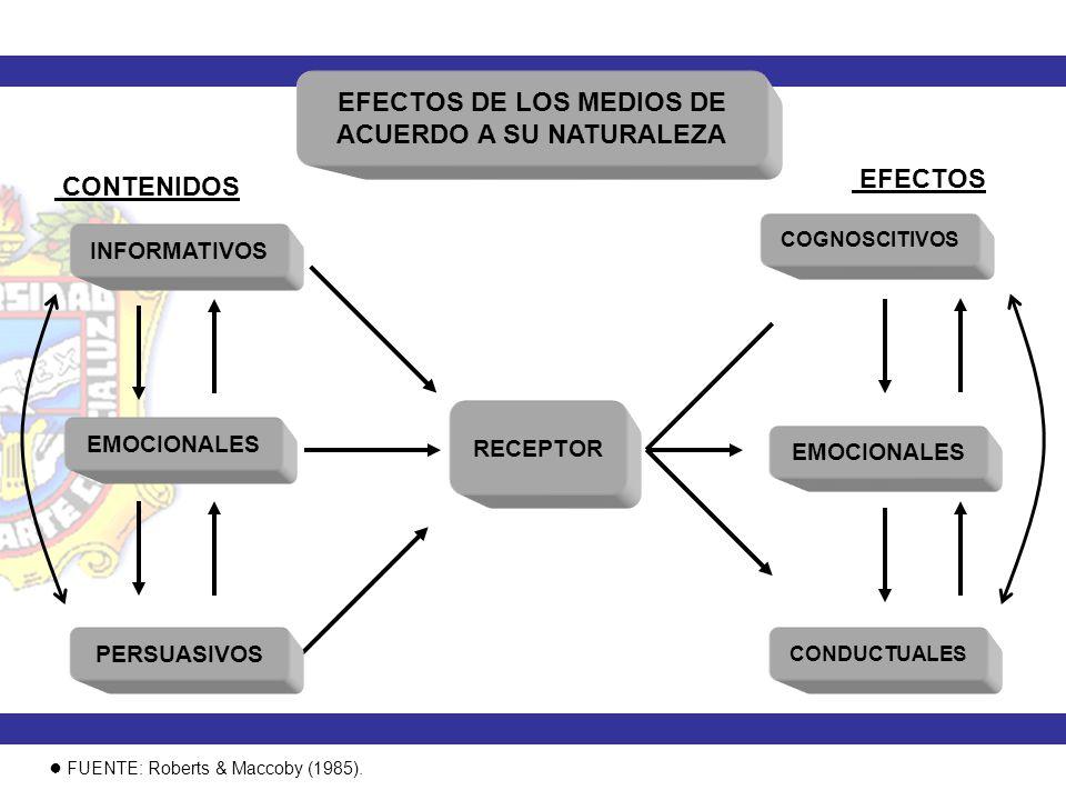 EFECTOS DE LOS MEDIOS DE ACUERDO A SU NATURALEZA INFORMATIVOS RECEPTOR FUENTE: Roberts & Maccoby (1985). CONTENIDOS EMOCIONALES PERSUASIVOS COGNOSCITI