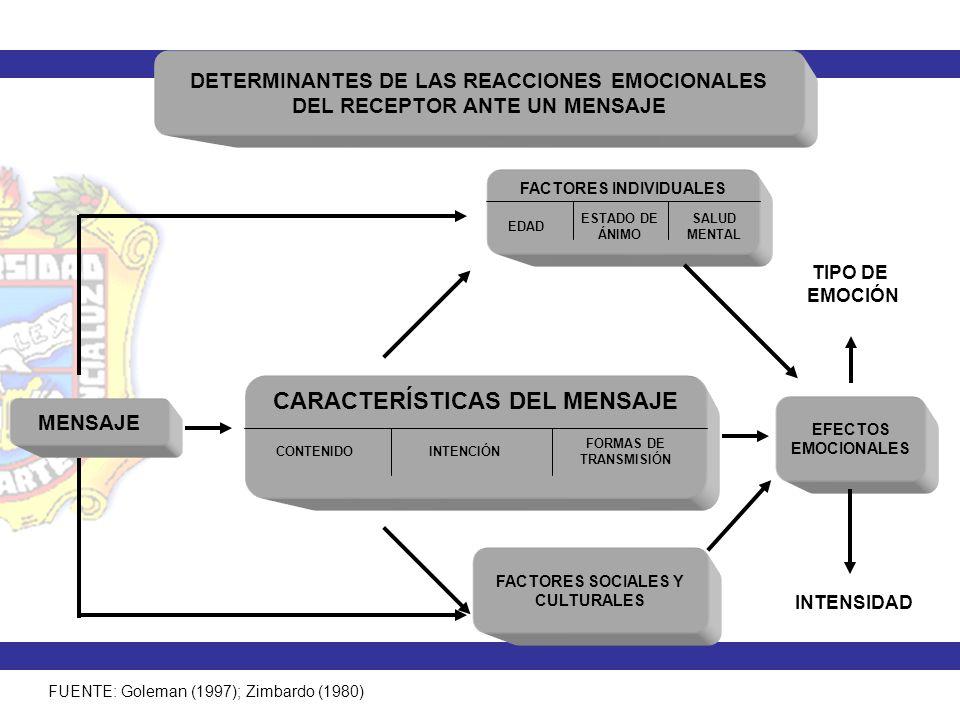 DETERMINANTES DE LAS REACCIONES EMOCIONALES DEL RECEPTOR ANTE UN MENSAJE MENSAJE CARACTERÍSTICAS DEL MENSAJE CONTENIDOINTENCIÓN FORMAS DE TRANSMISIÓN