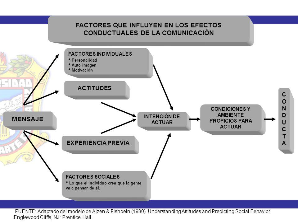 FACTORES QUE INFLUYEN EN LOS EFECTOS CONDUCTUALES DE LA COMUNICACIÓN MENSAJE INTENCIÓN DE ACTUAR FACTORES INDIVIDUALES Personalidad Auto imagen Motiva