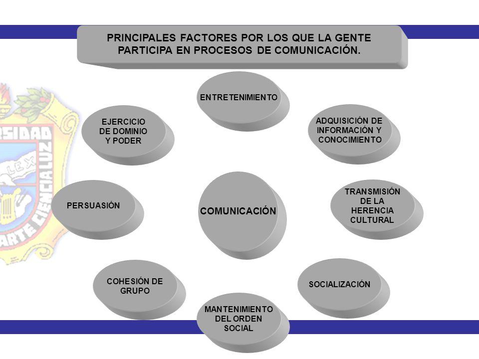 MODELOS FUNDAMENTALES Y PRINCIPIO BÁSICO DE LA COMUNICACIÓN DESARROLLO HISTÓRICO: MODELOS LINEALES MODELOS DINÁMICOS MODELOS PRODUCTIVOS El elemento más importante es el EMISOR.