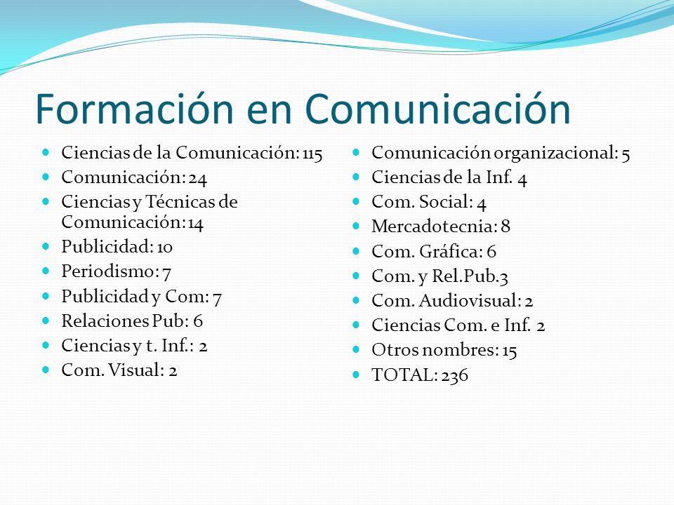 Formación en Comunicación Ciencias de la Comunicación: 115 Comunicación: 24 Ciencias y Técnicas de Comunicación: 14 Publicidad: 10 Periodismo: 7 Publi