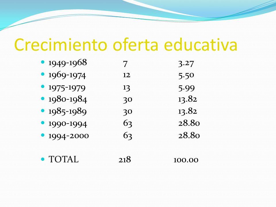 Crecimiento oferta educativa 1949-196873.27 1969-1974125.50 1975-1979135.99 1980-19843013.82 1985-19893013.82 1990-19946328.80 1994-20006328.80 TOTAL