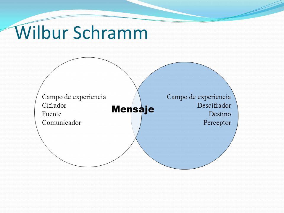 Wilbur Schramm Campo de experiencia Descifrador Destino Perceptor Mensaje Campo de experiencia Cifrador Fuente Comunicador